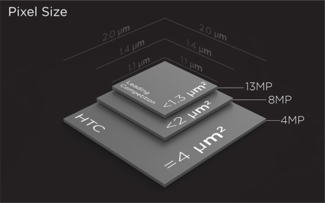 The UltraPixel explanation by HTC | PHOTO CREDIT: HTC