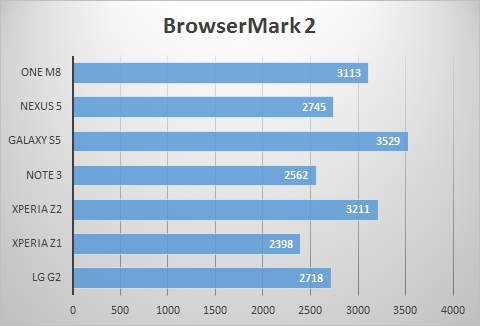 BrowserMark 2